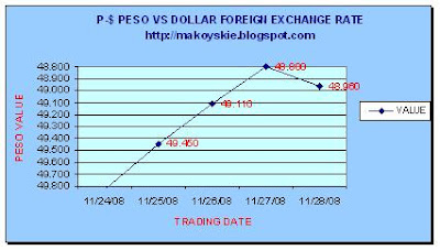 November 14-28, 2008 Peso-Dollar Forex