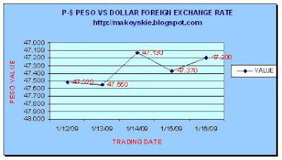 January 12-16, 2009 Peso-Dollar Forex