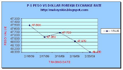 February 16-20, 2009 Peso-Dollar Forex