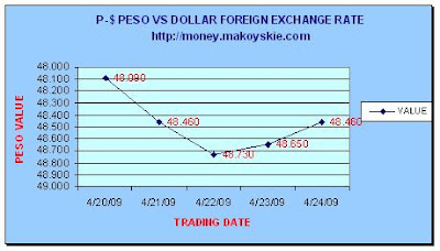April 20-24, 2009 Peso-Dollar Forex