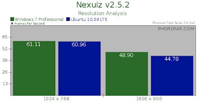 Windows 7 vs Linux ubuntu Gaming performance