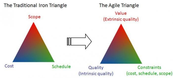Leadingagile Replacing The Iron Triangle Of Project Management