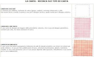 Materialmente ricerca su tipi di carta - I diversi tipi di carta ...