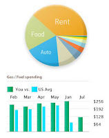 Spending Categories from Mint.com