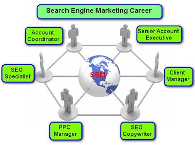 search engine marketing career,sem jobs,sem employment