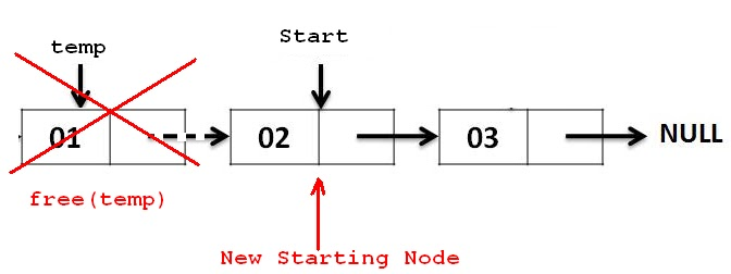 delete node from first postion singly linked list data structure rh c4learn com Singly Linked List Complex Number Diagram