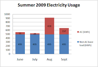 Chart 3: Summer Electricity Usage