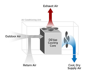 Image from NREL showing the DEVap cooling using liquid desiccants