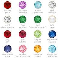 Birthstone Gems Chart