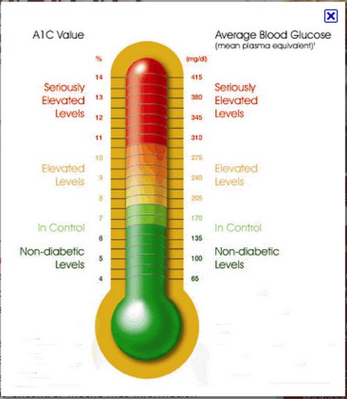 Diabetes lucha diaria: Hemoglobina glicosilada