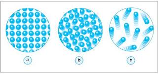 Gambar partikel zat padat, cair dan gas