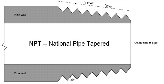 Offshore pipe fittings