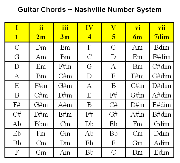 Welcome: Guitar Chords ~ Nashville Number System