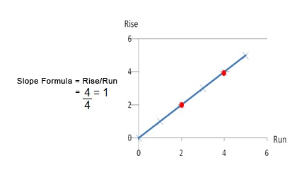 how to find rise with slope and run