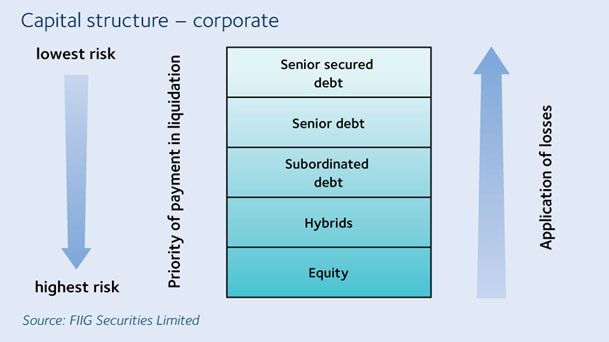 analysis the structure of corporate Analysis of capital structure in corporate telecommunications operators in  structure of the company is good depending on the behavior of the management of.