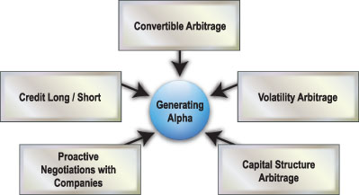 analysis of google s capital structure The first section will include: target's most recent long-term financing decision an analysis of the economic, business, and competitive background in which the financing occurred target's book value and market value possible changes that would occur to target's finance policy and capital structure if it was forced to consider re .