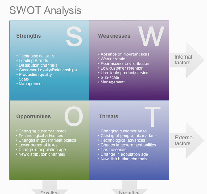 study skills using the swot analysis technique Why choose to study acca acca accountancy qualifications getting started with acca if you look at yourself and your career using the swot method performing a personal swot analysis to identify your strengths and weaknesses.