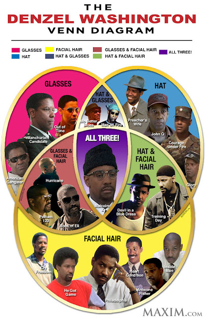 ... possible logical relationship between Denzel Washington's acting roles ...