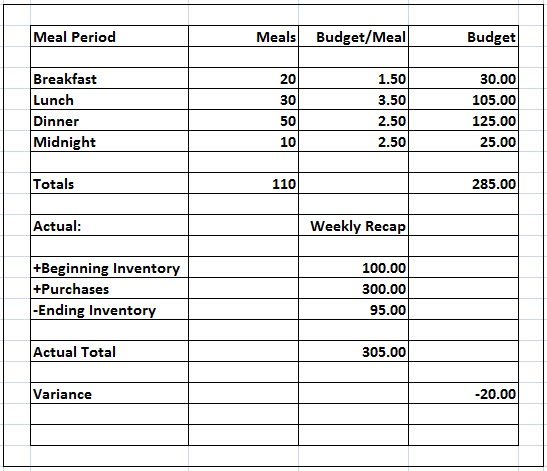 Average Food Cost For Hotel Restaurant