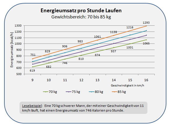 Tabelle Zum Energieumsatz Beim Laufen Gibt Einen Uberblick Zum Kalorienver Uch Fur Laufgeschwindigkeiten Von  Km H 10 Km H Entsprechen Einen
