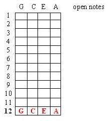one ukulele how to learn 1 3 of the ukulele fingerboard in minutes rh oneukulele blogspot com uke fretboard diagram blank ukulele fretboard diagram pdf