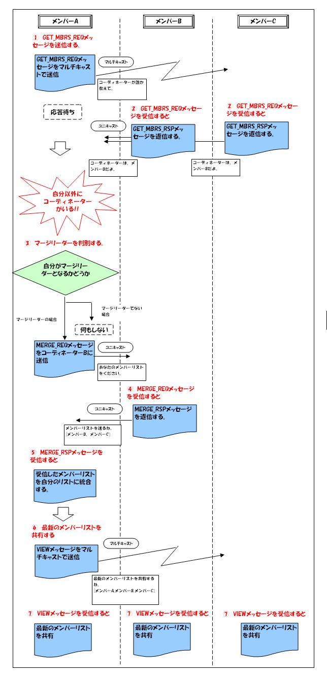 http://4.bp.blogspot.com/_zS8mtozF-q8/TCir8B8FbtI/AAAAAAAAACA/MxXhuf8J82Q/s1600/jgroups_merge_image1.JPG