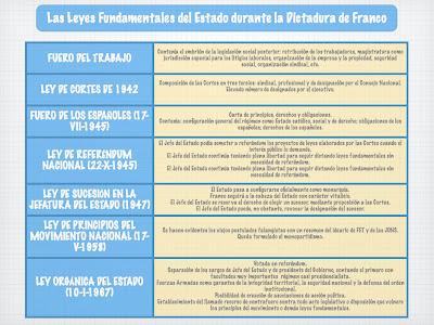 leyes fundamentales franquismo