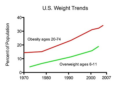 US Weight trends over the past four decades