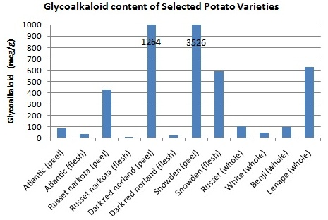 why-are-sweet-potatoes-better-than-regular-potatoes?