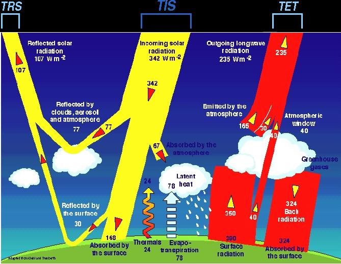 Global warming argument