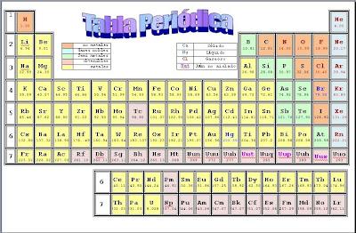 Informatica ciencias09 cg tabla peridica tabla peridica urtaz Image collections