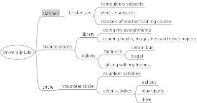 BOUQUET de ROSES ROUGES: Mind Map for Essay 2-03a