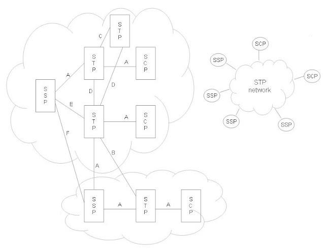 telecom tutorials by samir amberkar  ss7  network