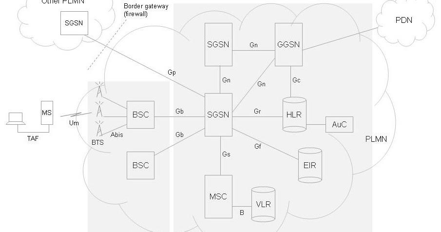 telecom tutorials by samir amberkar  gprs  network