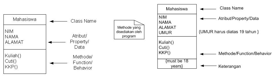 Class Diagram Maherga Bayu