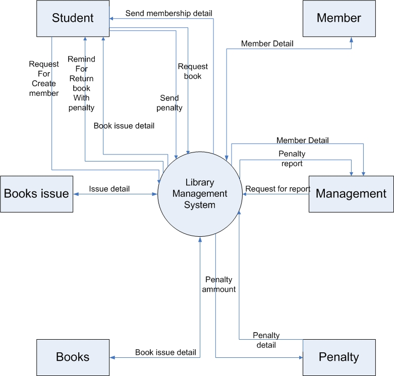 Mitesh Ahmedabad  Context Level Dfd For Library Managment