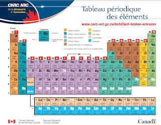 Ressources pour les profs tableau p riodique du cnrc for S tableau periodique