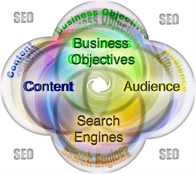 SEO Delhi/NCR India Search Engines Rank Sites Keyword Optimization Guidelines links on high-ranking sites SEO Delhi/NCR India