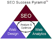 SEO Success Delhi/NCR India, US, UK, USA