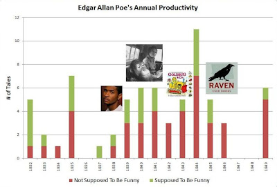 essays on edgar allan poes life Free edgar allan poe papers, essays, and research papers.