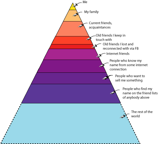 as you can see the further down the pyramid you