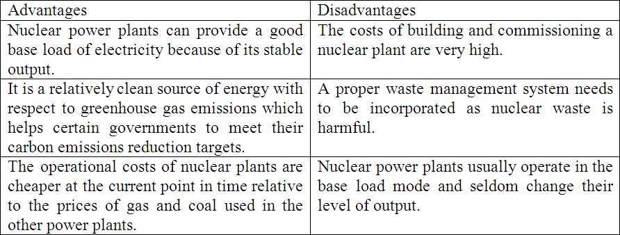 essay on nuclear power advantages custom paper service essay on nuclear power advantages