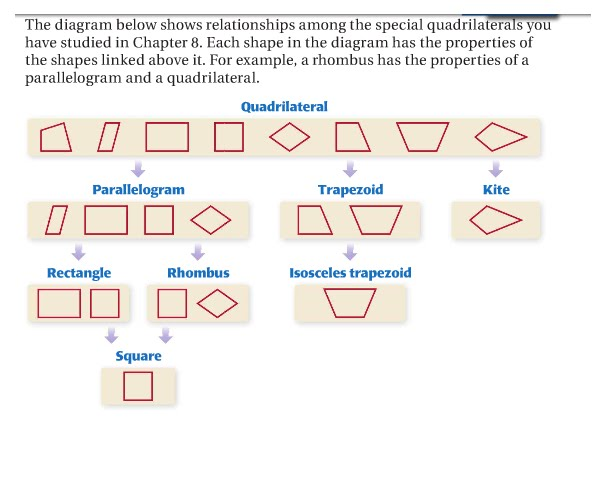 Geometry: 8.6 Identify Special Quadrilaterals