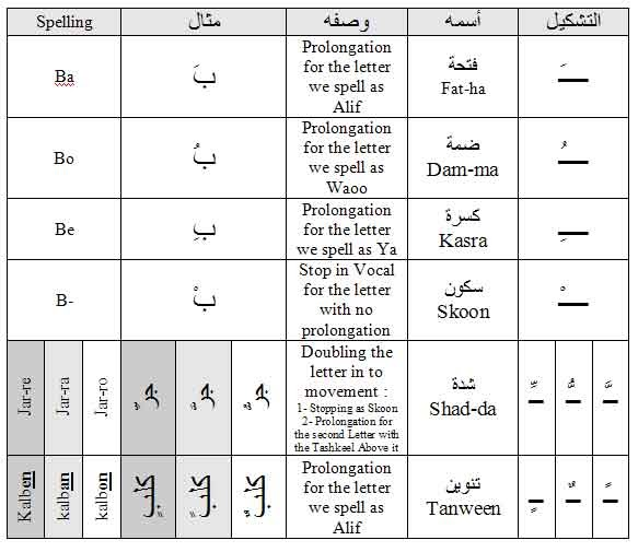 Introduction to Tashkeel Game | Arabic - Learn & Teach ...