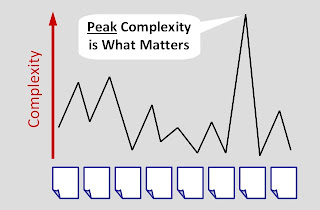 peak complexity