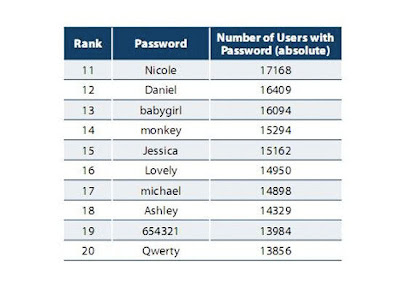 worst internet passwords2