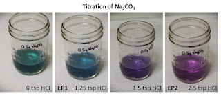 Titrating Na2CO3 with hydrochloric acid using cabbage juice as pH indicator