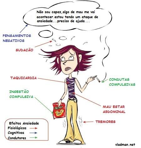 Resultado de imagem para leitura cognitiva da ansiedade