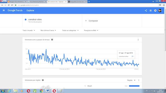Google Trends palavra-chave pesquisada