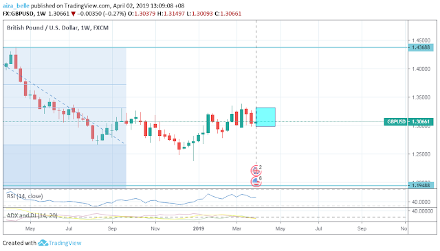GBPUSD April 2019 Seasonality Forecast Outcome